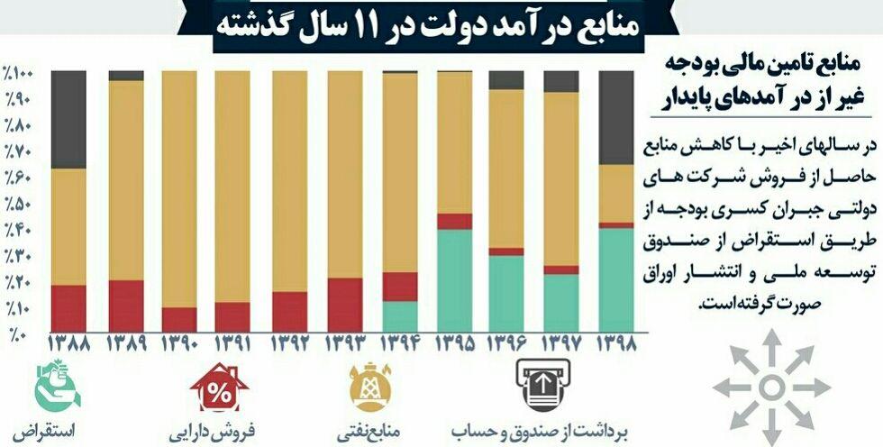 حقوق کارگران سال 1400 وزارت کار