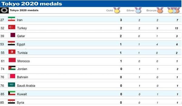 شیطان بزرگ! در صدر جدول المپیک قرارگرفت