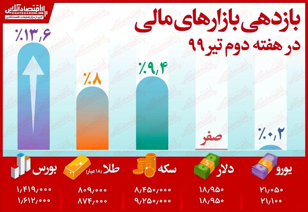 بازدهی بورس تهران