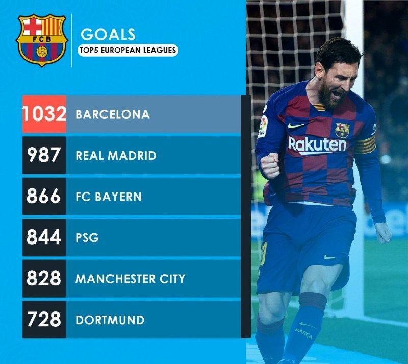 گلزنترین تیمهای یک دهه اخیر فوتبال اروپا