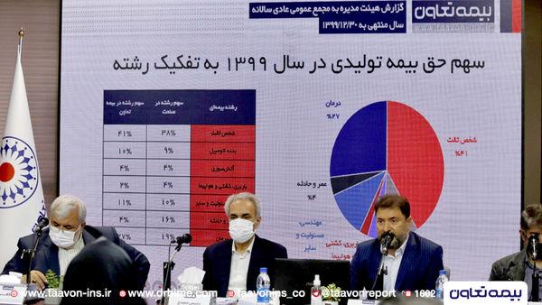 تصویب صورت های مالی بیمه تعاون در مجمع عمومی عادی سالیانه