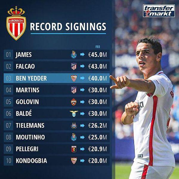 گرانترین خریدهای تاریخ باشگاه موناکو