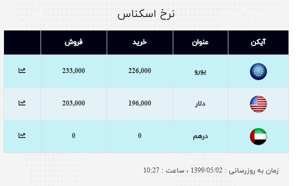 نرخ ارز صرافی ملی