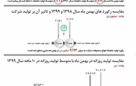 کسب بیشترین رکورد تولید تاریخ گلگهر در بهمنماه