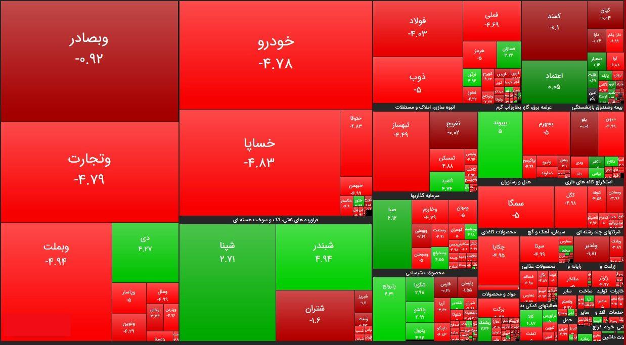 سنگینترین صفهای خرید و فروش سهام در ۳۰ شهریورماه