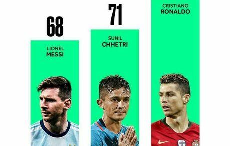 بازیکنان شاغلی که بیشترین گل ملی را به ثمر رسانده اند